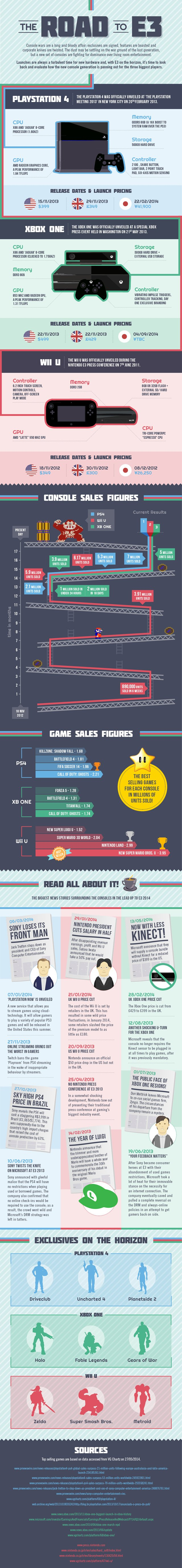 Road to E3 infographic (full)