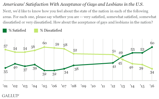 gallup lgbt acceptance in usa