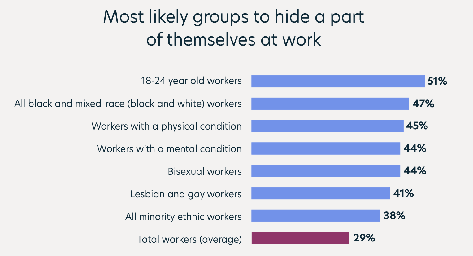 indeed time for change report most likely groups to hide a part of themselves at work LGBT diversity in the workplace